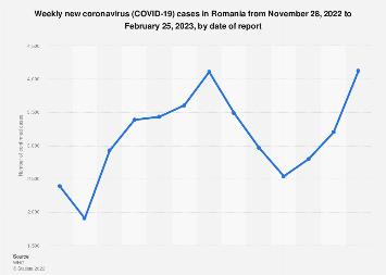 coronovirus cases in romania