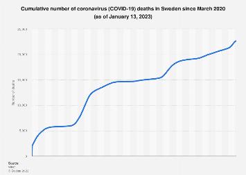 Sweden: coronavirus deaths 2020    Statista