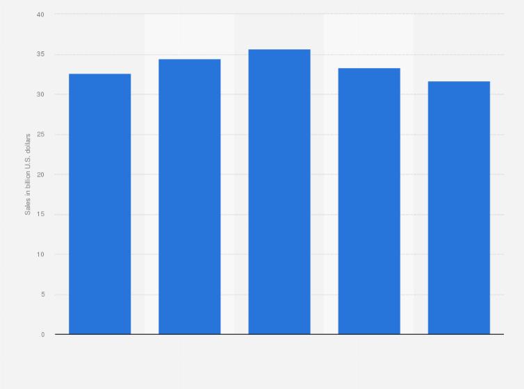 U S Ebay E Retail Sales 2020 Statista