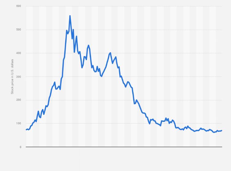 Zoom S Share Price 2020 Statista