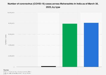 India Covid 19 Cases In Maharashtra Statista