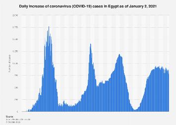 Egypt Daily Increase Of Coronavirus Cases 2021 Statista
