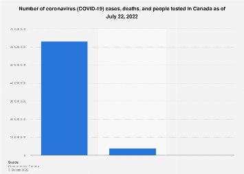 Canada Covid 19 Cases Deaths And Tests Statista