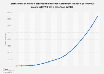 Indonesia Coronavirus Covid 19 Recoveries 2020 Statista