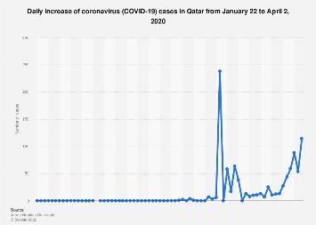 Qatar Daily Increase Of Coronavirus Cases 2020 Statista