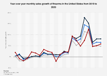 Firearms: monthly year over year sales growth U.S. 2020 | Statista