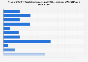 Covid 19 Stimulus Package By Country Statista