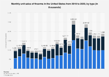 Firearms: monthly unit sales by type U.S. 2020 | Statista