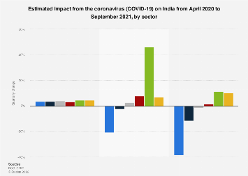 India Estimated Economic Impact Of Covid 19 By Sector 2020 Statista