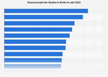 berlin einwohner 2021