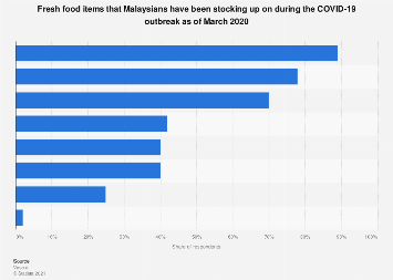 Malaysia Fresh Food Items Stocked Up On During Covid 19 Outbreak 2020 Statista
