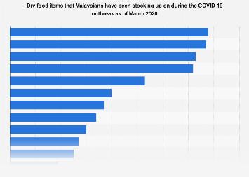 Covid 19 S Effect On Consumer Behavior In Asia Pacific Mintel Com