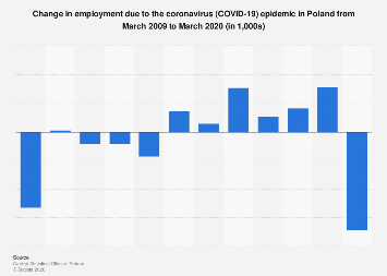 Poland Employment Change Due To Covid 19 2020 Statista