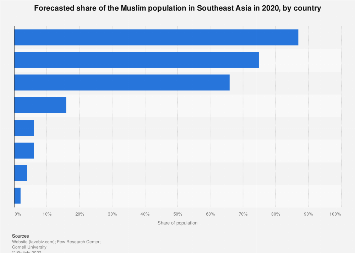 Southeast Asia Muslim Population Forecasted Share By Country 2020 Statista
