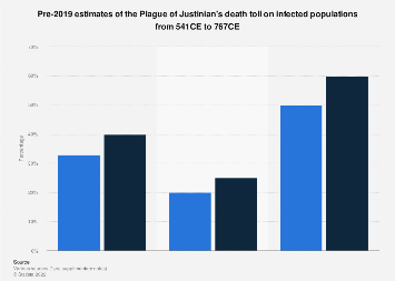 Plague of Justinian estimated deaths 541-767 | Statista