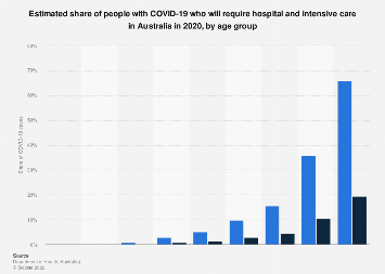 Australia Share Of People With Covid 19 Who Will Require Hospital And Intensive Care By Age 2020 Statista