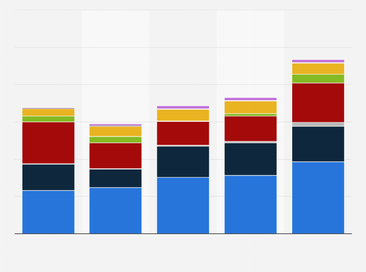 Inter Milan: seasonal expenses by source 2014-2019   Statista