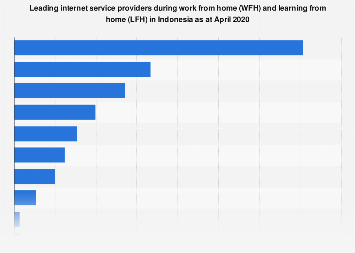 Indonesia Main Internet Providers During Wfh Lfh 2020 Statista