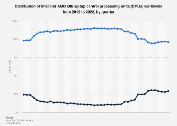 Intel Amd X86 Laptop Cpu Market Share 2012 2020 Statista