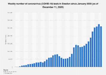 Sweden Weekly Tested Coronavirus 2020 Statista