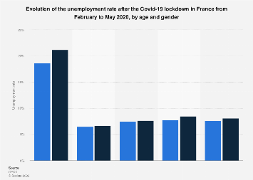Unemployment Most Affected Category After Covid 19 Lockdown Statista
