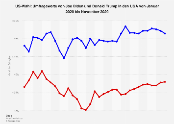 Umfragewerte Trump Biden