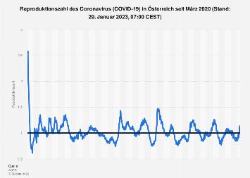 Osterreich Reproduktionszahl Des Coronavirus 2020 Statista