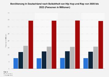 Die Königsklasse des HipHop: Die 10 meistverkauften Deutschrap Alben aller Zeiten!