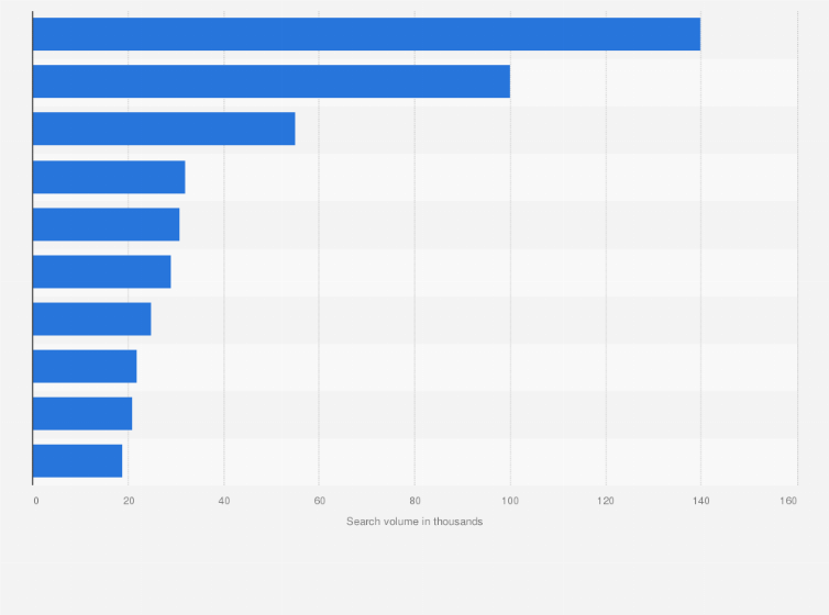 Black Friday Most Popular Products By Online Search Volume In France 2020 Statista