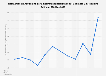 Einkommensungleichheit In Deutschland