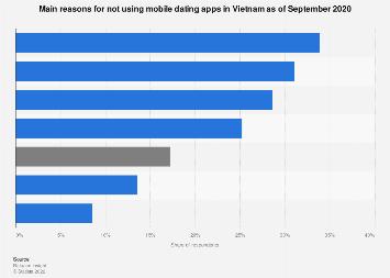 Dating vietnam online Vietnamese Dating