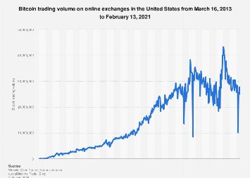 bitcoin trading america)