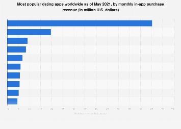 statista dating apps revenue