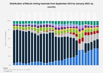 top 10 mining bitcoin