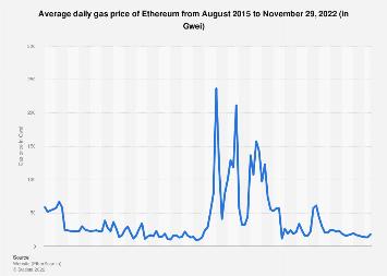 Ethereum Gas Tracker Geschichte