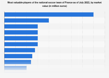Euro 2021: player market values of France   Statista
