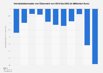 Handelsbilanz von Österreich bis 2017