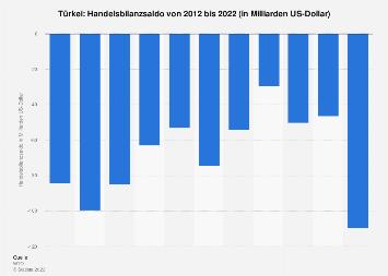 Handelsbilanz der Türkei bis 2017