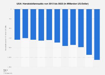 Handelsbilanz der USA bis 2017