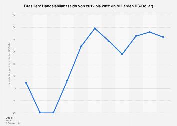 Handelsbilanz von Brasilien bis 2016