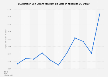 Import von Gütern in die USA bis 2017