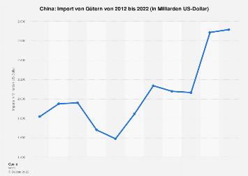 Import von Gütern nach China bis 2018