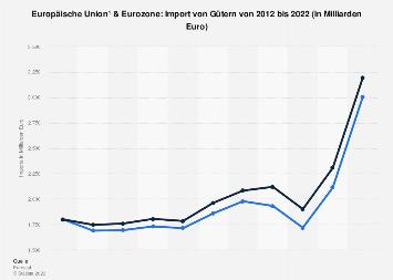 Import von Gütern in EU und Euro-Zone bis 2017