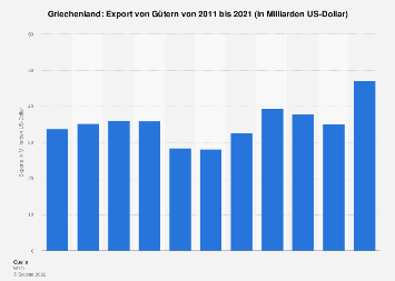 Export von Gütern aus Griechenland bis 2018