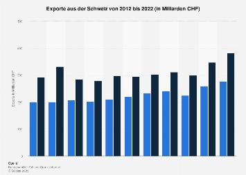 Exporte aus der Schweiz bis 2017