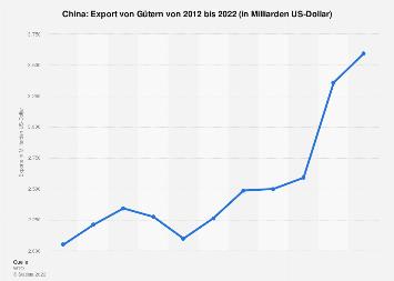Export von Gütern aus China 2018