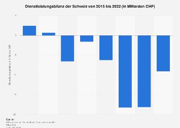 Dienstleistungsbilanz der Schweiz bis 2017