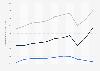 Dienstleistungsbilanz der USA bis 2017