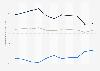 Dienstleistungsbilanz von Brasilien bis 2016