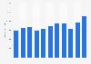 Wert der Importe von Dienstleistungen nach Deutschland bis 2017